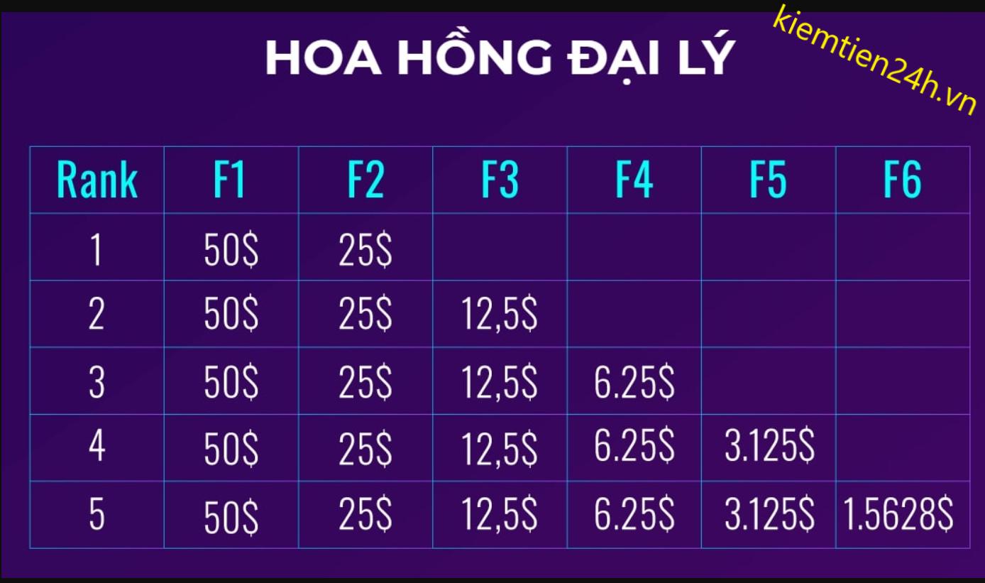 hoa-hong-dai-ly