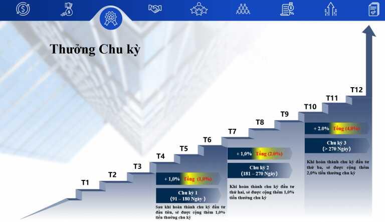 thuong-chu-ky-fvp-trade