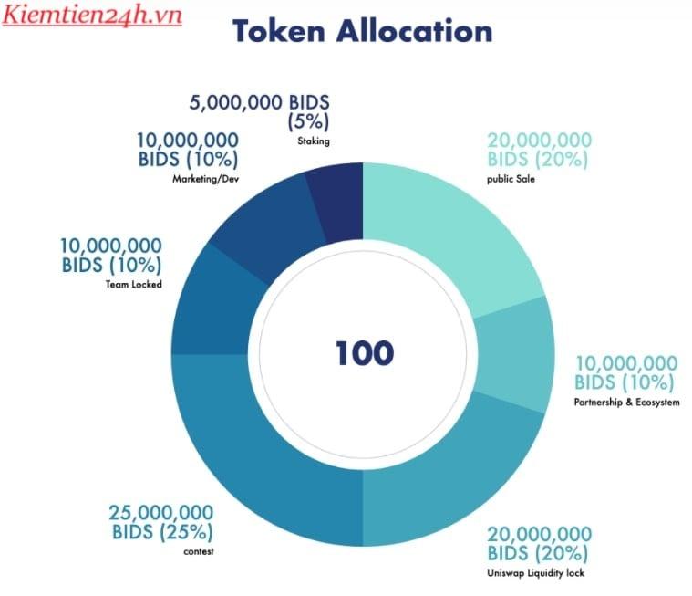 token-allocation